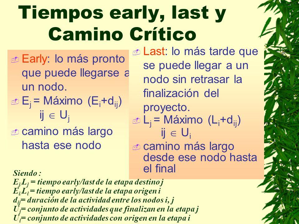Tiempos early, last y Camino Crítico
