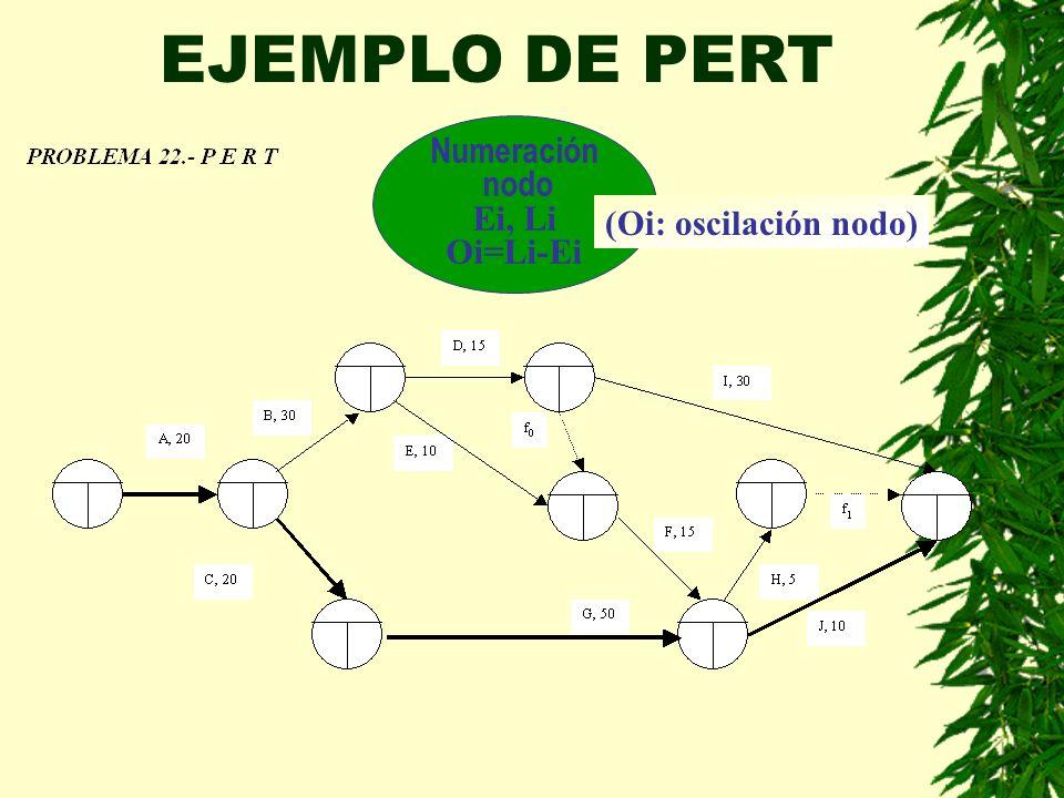 EJEMPLO DE PERT Numeración nodo Ei, Li Oi=Li-Ei (Oi: oscilación nodo)