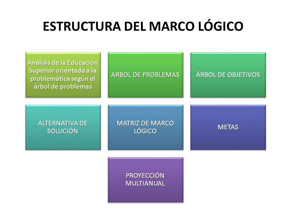 Estructura del Marco lógico