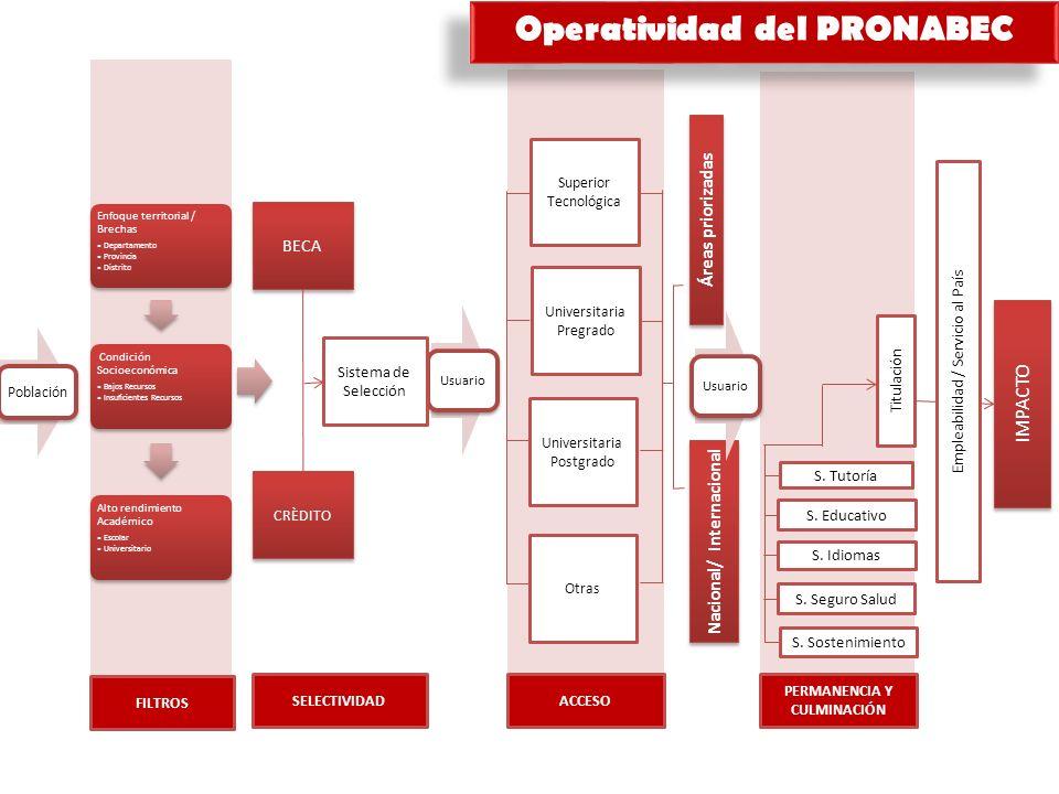 Operatividad del PRONABEC