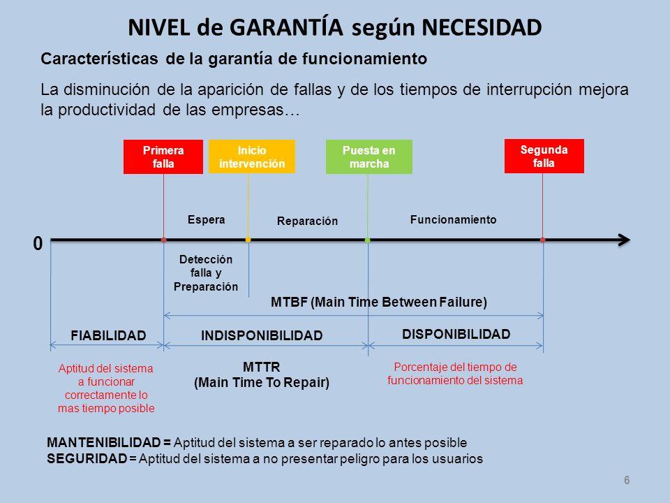 NIVEL de GARANTÍA según NECESIDAD