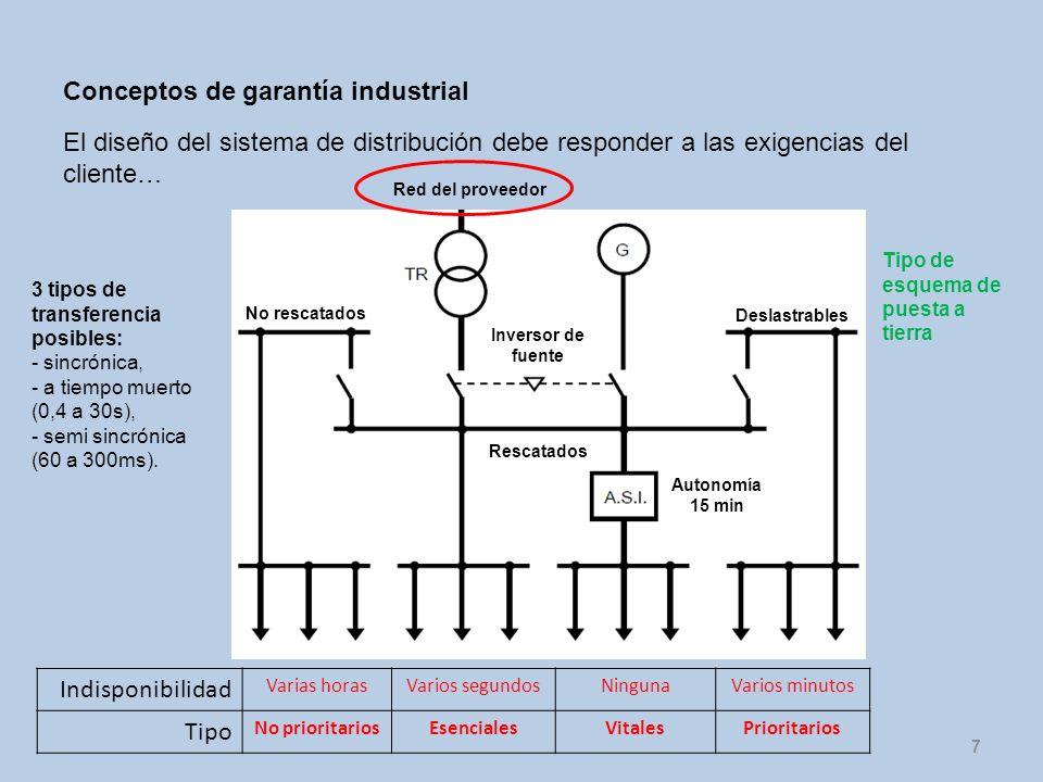 Conceptos de garantía industrial