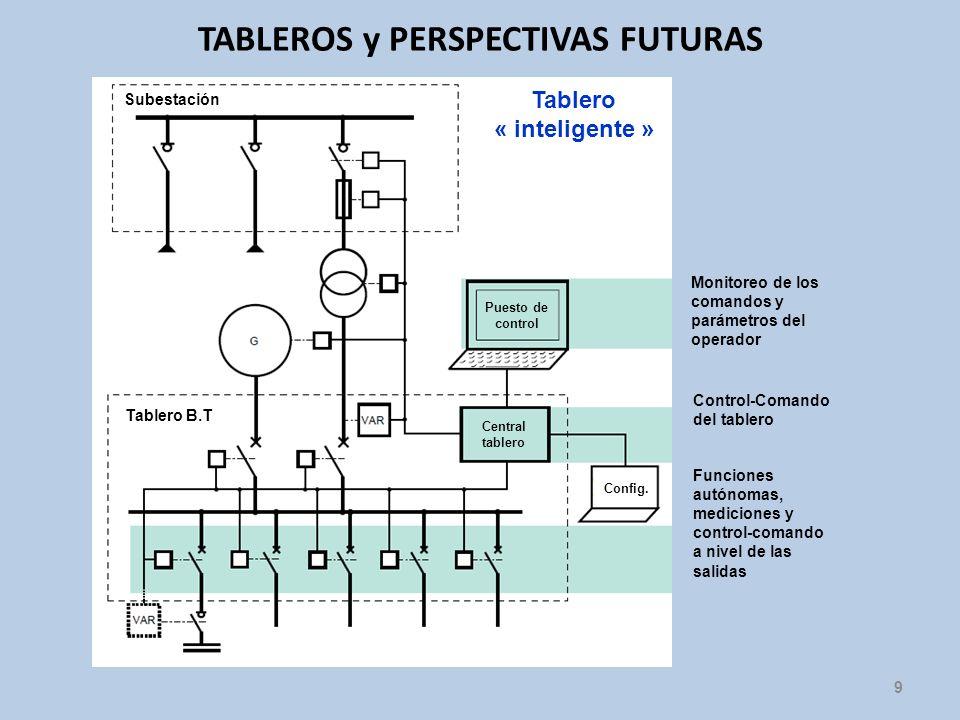 TABLEROS y PERSPECTIVAS FUTURAS