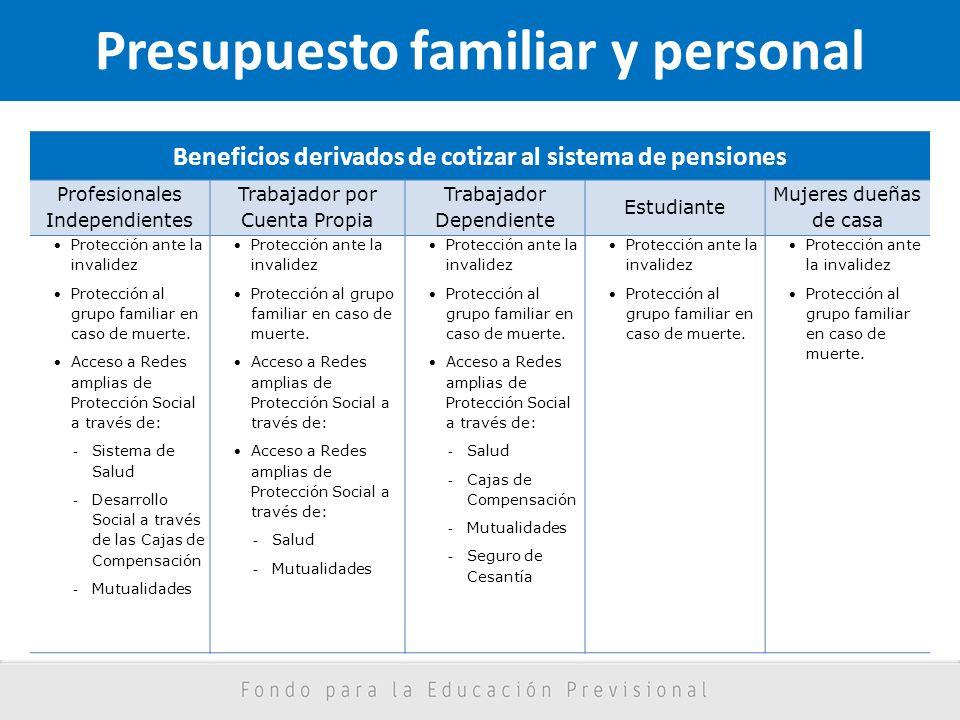 Presupuesto familiar y personal