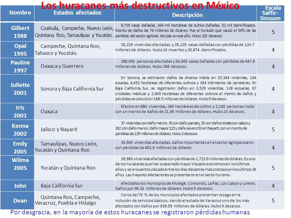 Los huracanes más destructivos en México