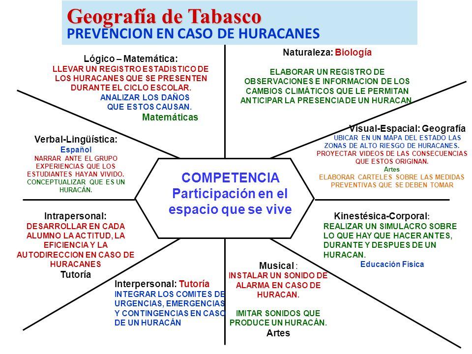 Geografía de Tabasco PREVENCION EN CASO DE HURACANES
