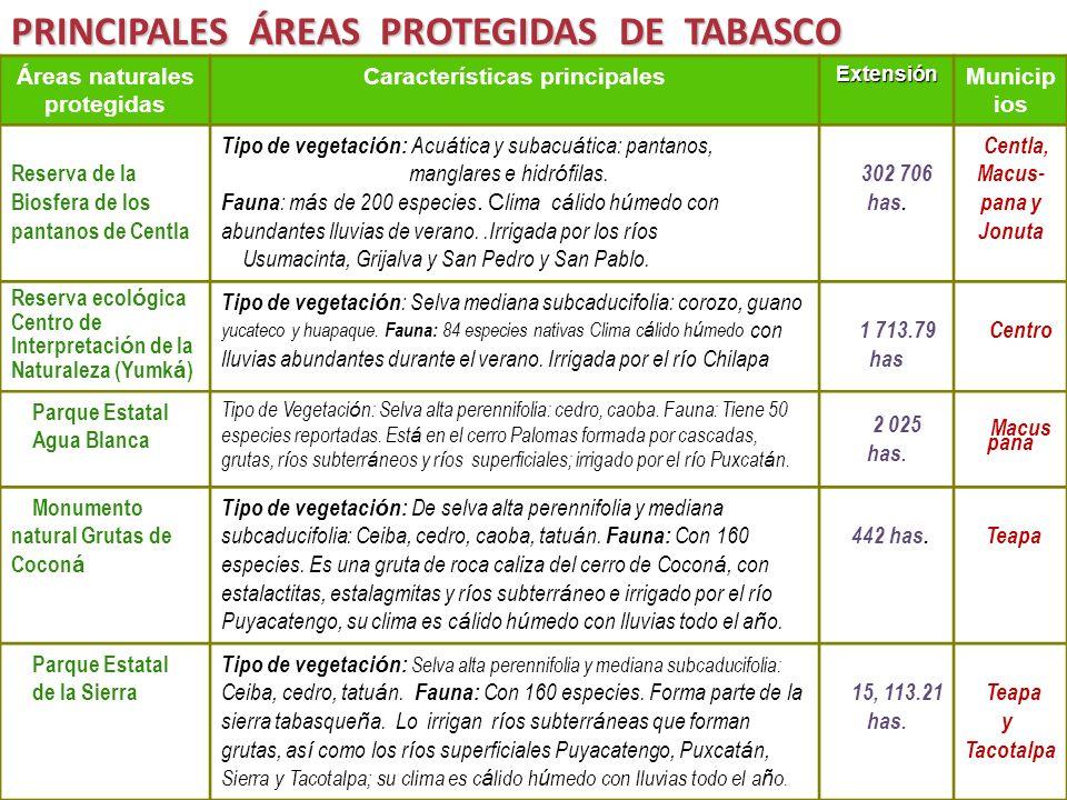 PRINCIPALES ÁREAS PROTEGIDAS DE TABASCO