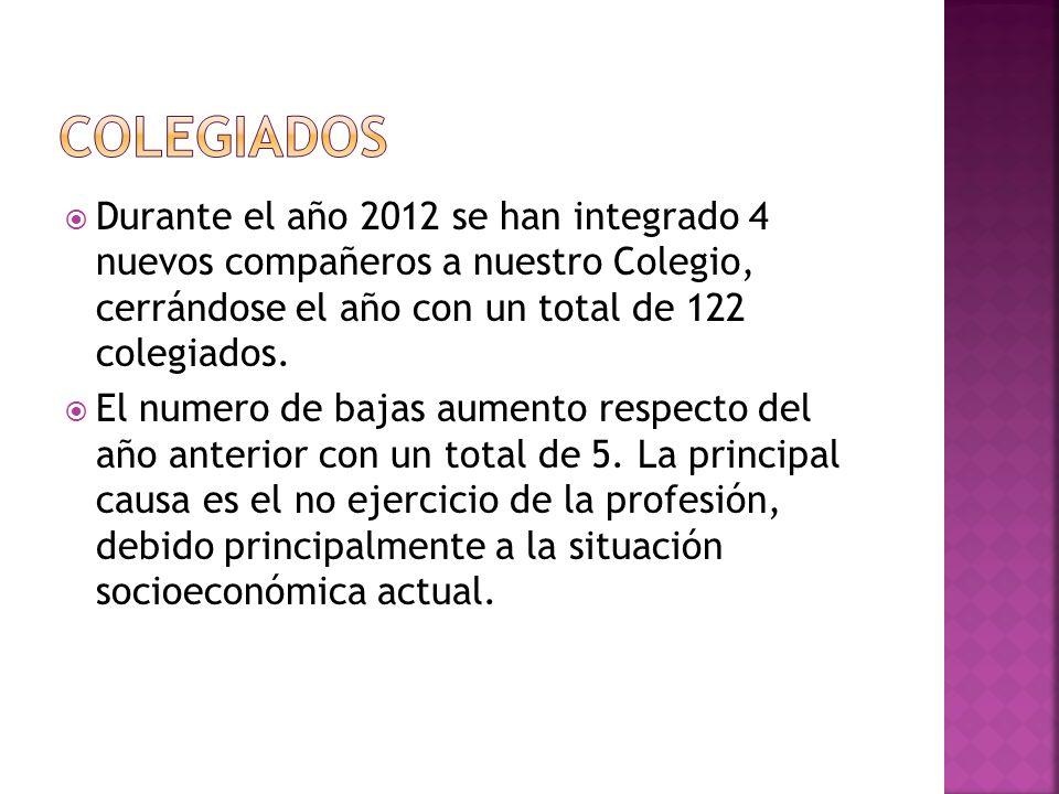 colegiados Durante el año 2012 se han integrado 4 nuevos compañeros a nuestro Colegio, cerrándose el año con un total de 122 colegiados.