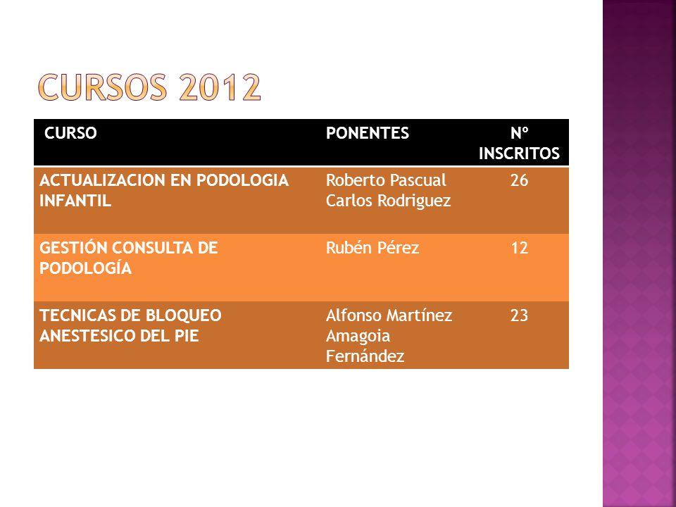 CURSOS 2012 CURSO PONENTES Nº INSCRITOS