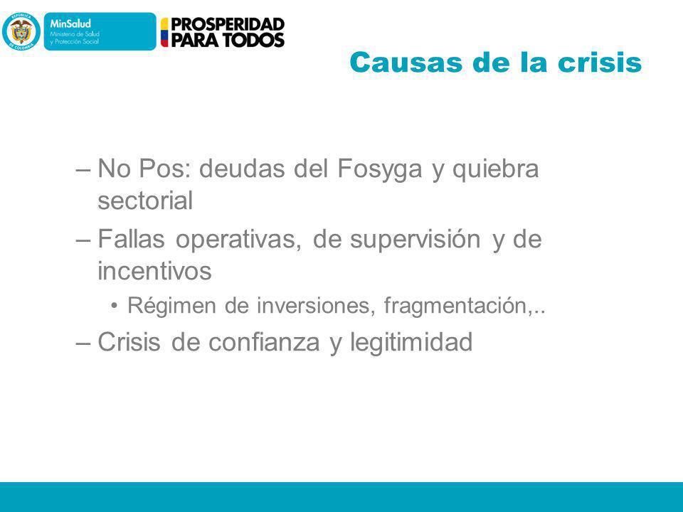 Causas de la crisis No Pos: deudas del Fosyga y quiebra sectorial