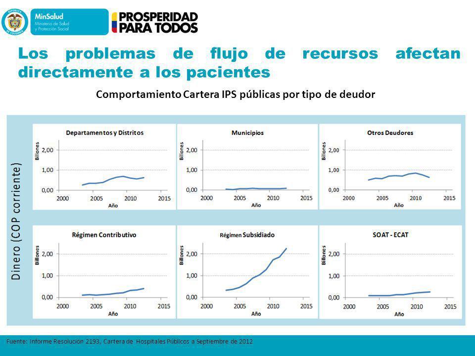 Los problemas de flujo de recursos afectan directamente a los pacientes