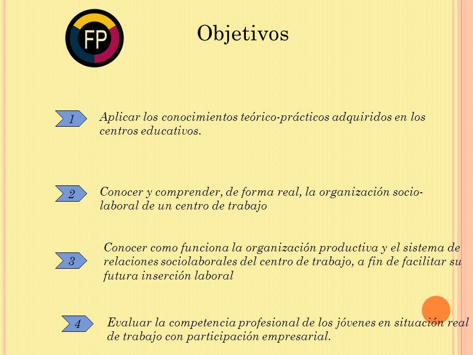 Objetivos Aplicar los conocimientos teórico-prácticos adquiridos en los centros educativos. 1.