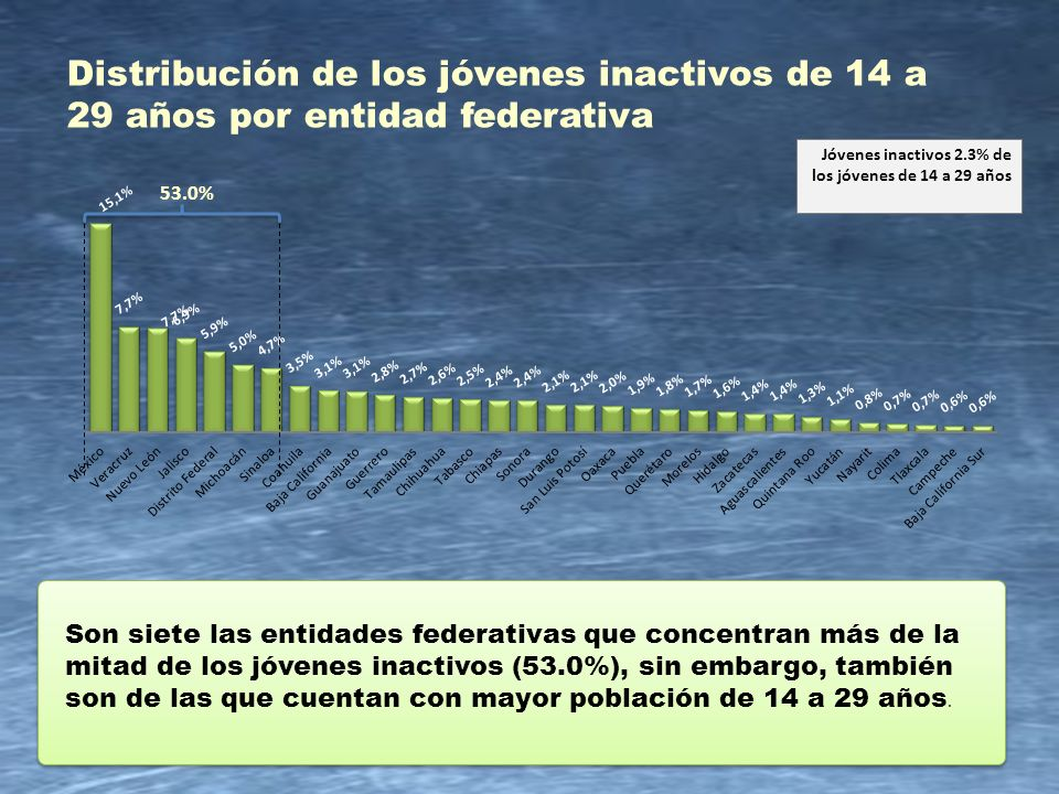 Distribución de los jóvenes inactivos de 14 a 29 años por entidad federativa