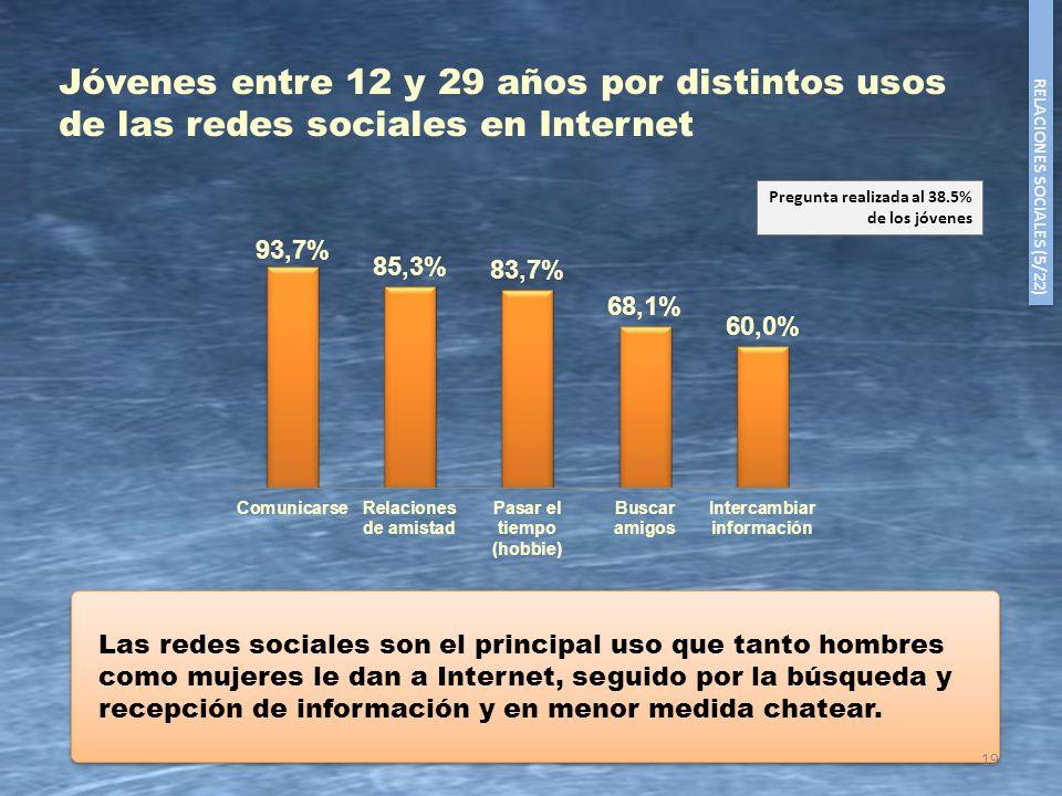 Jóvenes entre 12 y 29 años por distintos usos de las redes sociales en Internet