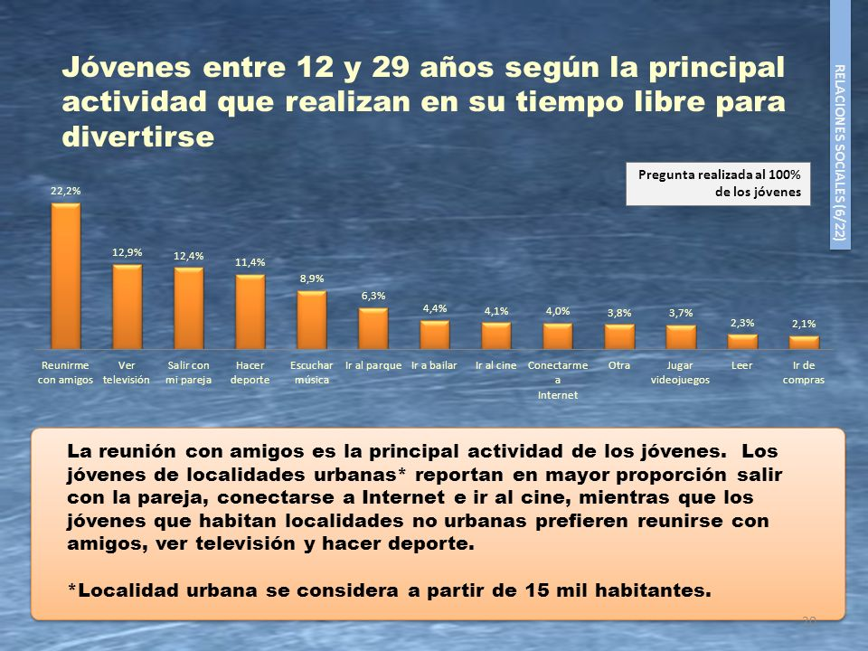 Jóvenes entre 12 y 29 años según la principal actividad que realizan en su tiempo libre para divertirse