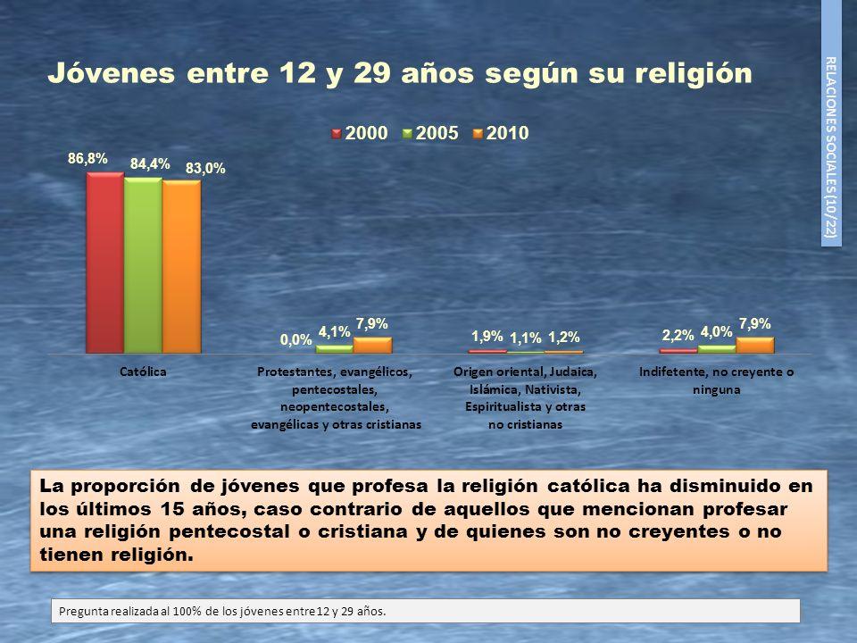 Jóvenes entre 12 y 29 años según su religión