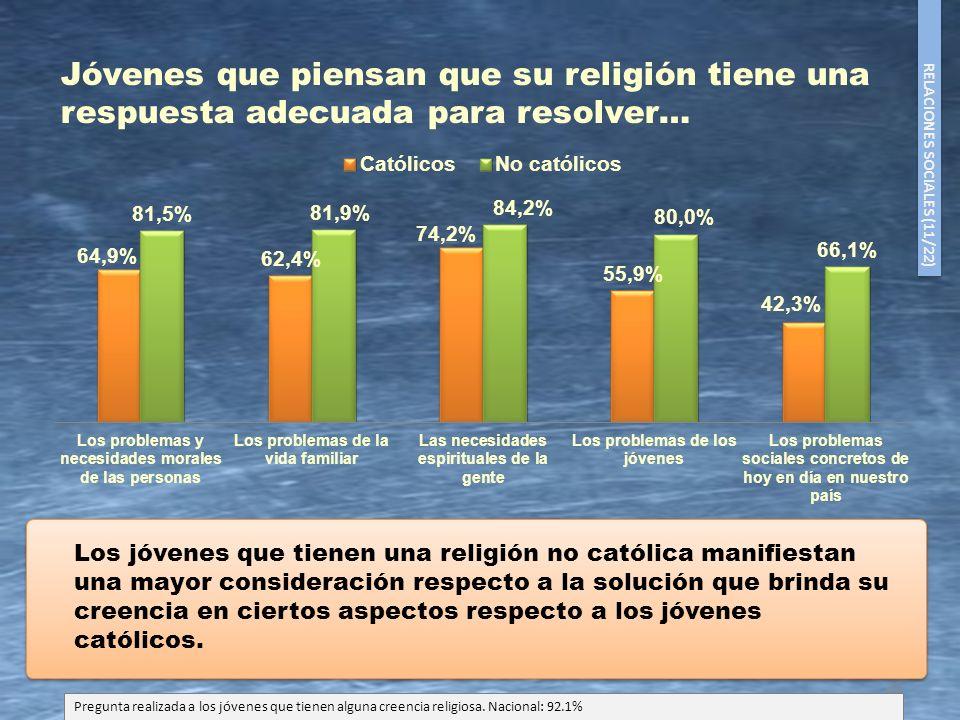 Jóvenes que piensan que su religión tiene una respuesta adecuada para resolver…