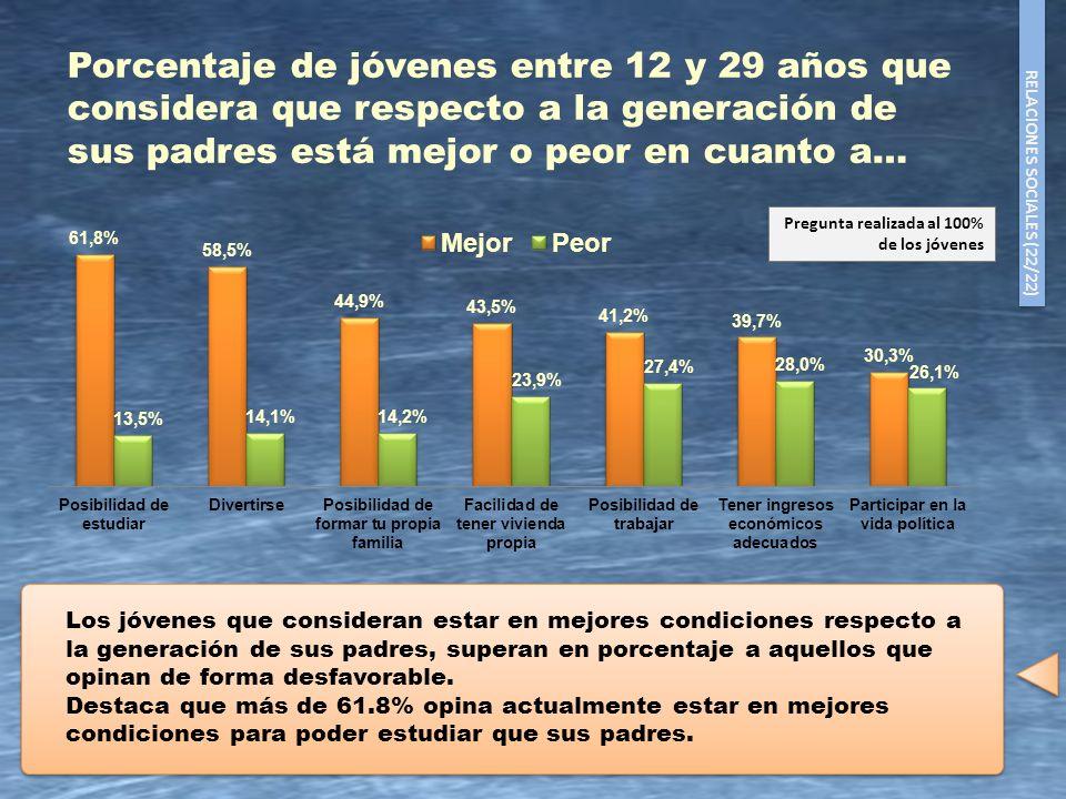 Porcentaje de jóvenes entre 12 y 29 años que considera que respecto a la generación de sus padres está mejor o peor en cuanto a…