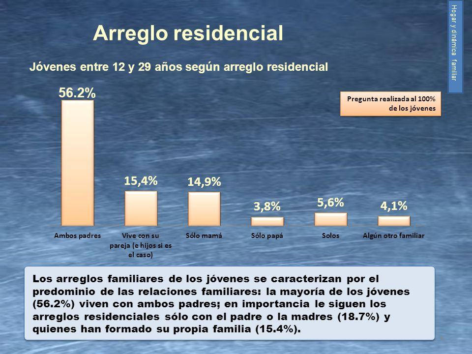 Arreglo residencial Hogar y dinámica familiar. Jóvenes entre 12 y 29 años según arreglo residencial.