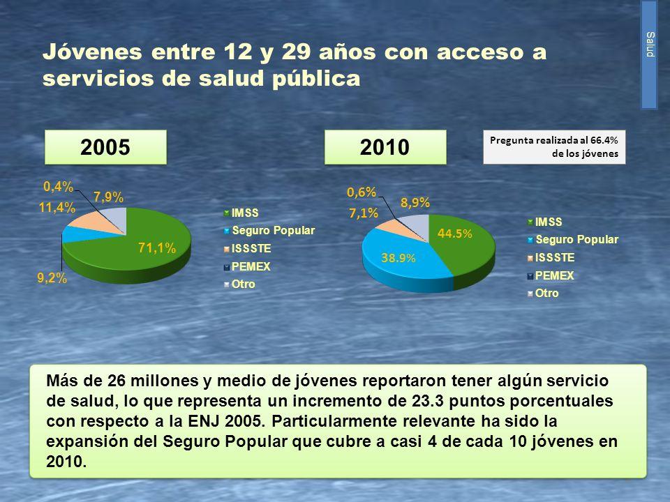Jóvenes entre 12 y 29 años con acceso a servicios de salud pública