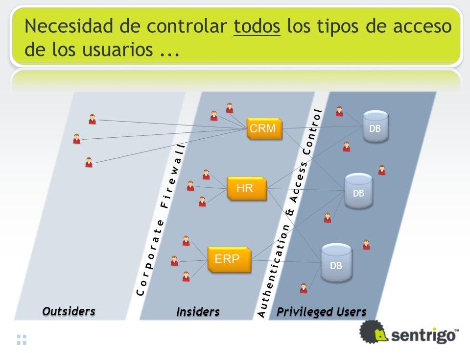 Necesidad de controlar todos los tipos de acceso de los usuarios ...