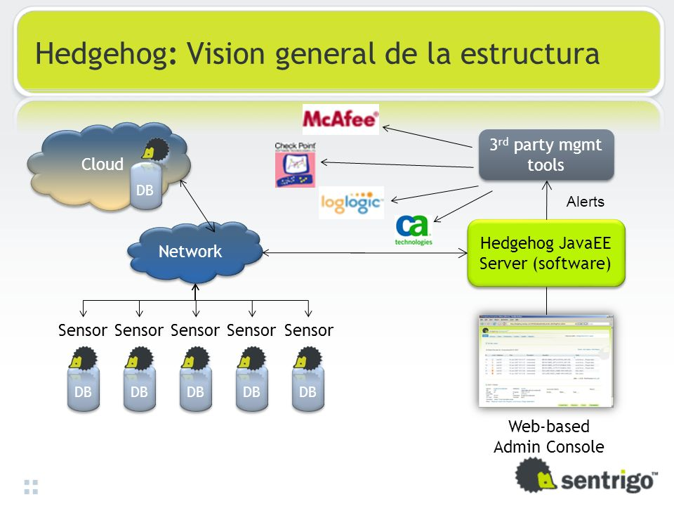 Hedgehog: Vision general de la estructura