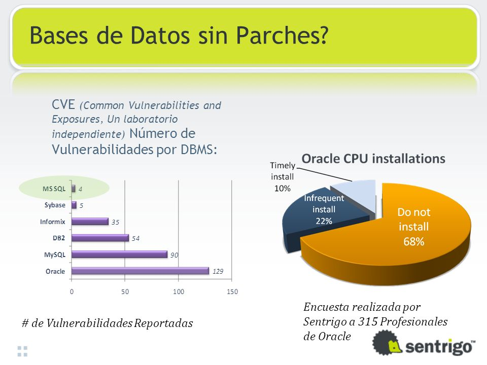 Bases de Datos sin Parches