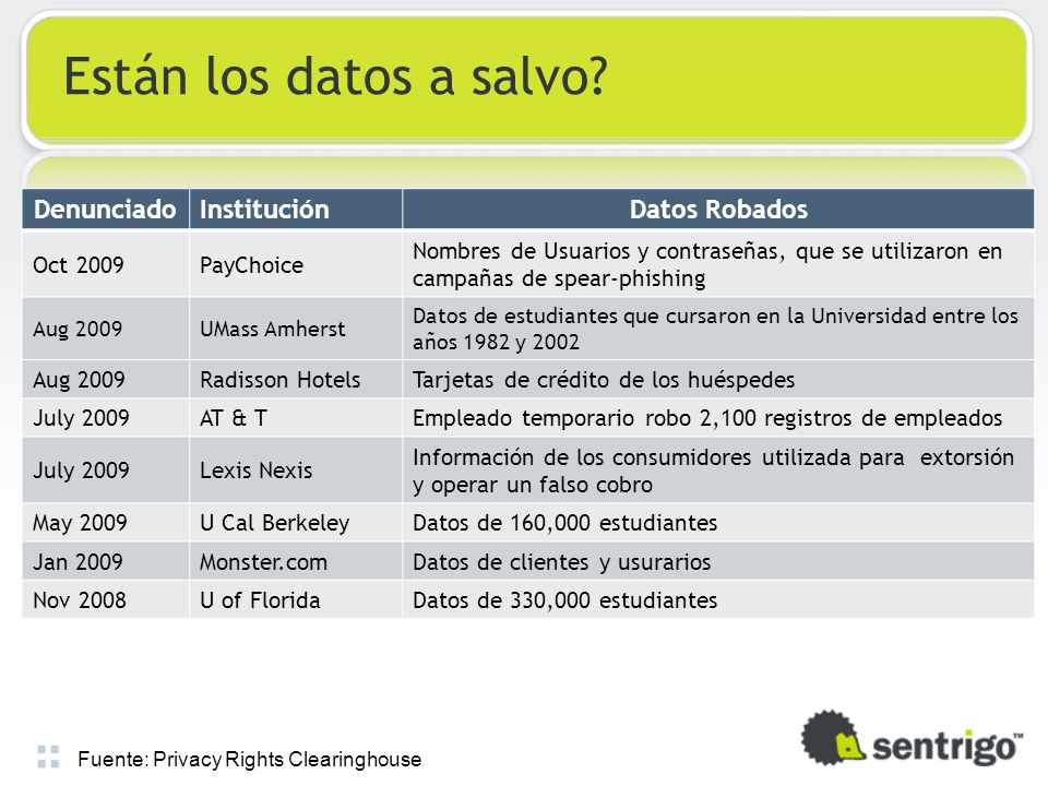 Están los datos a salvo Denunciado Institución Datos Robados Oct 2009