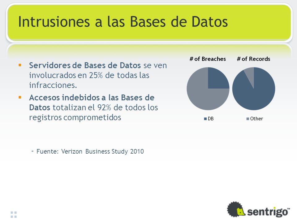 Intrusiones a las Bases de Datos