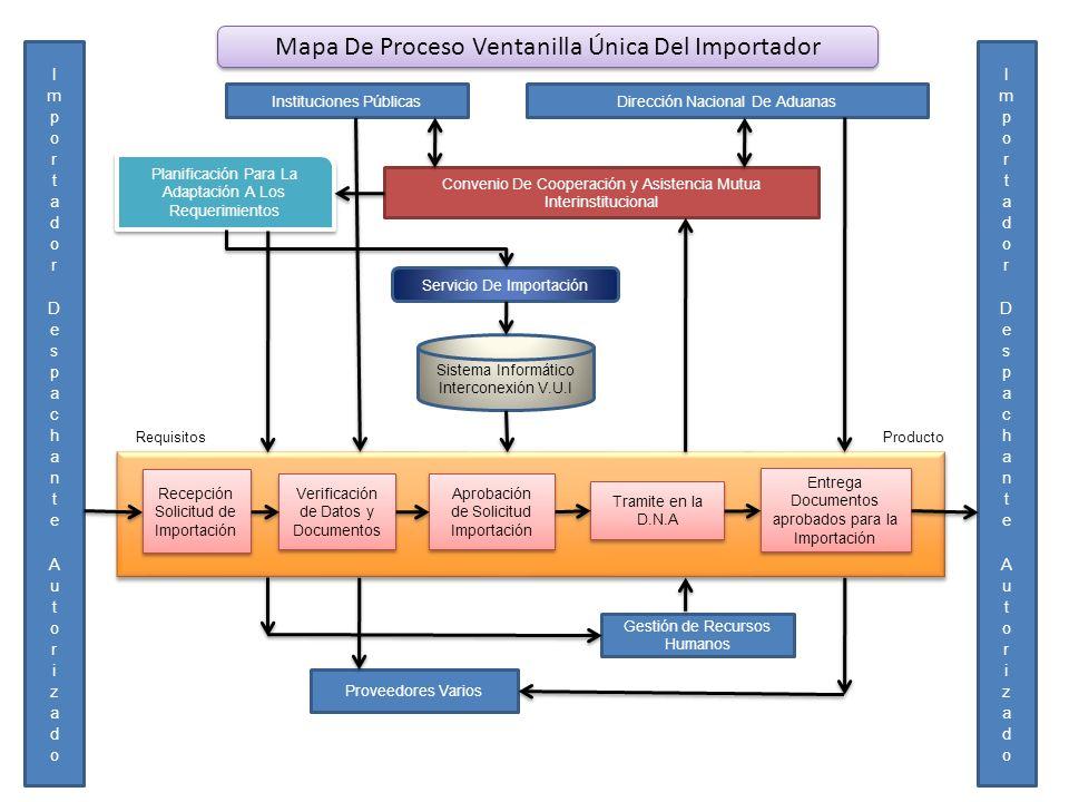 Mapa De Proceso Ventanilla Única Del Importador