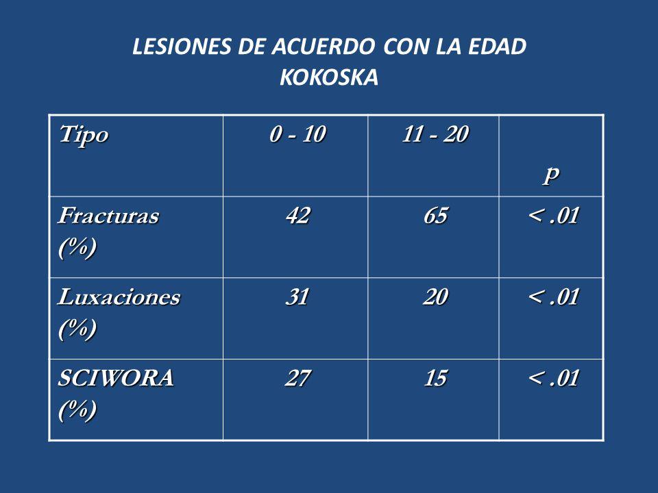 LESIONES DE ACUERDO CON LA EDAD KOKOSKA