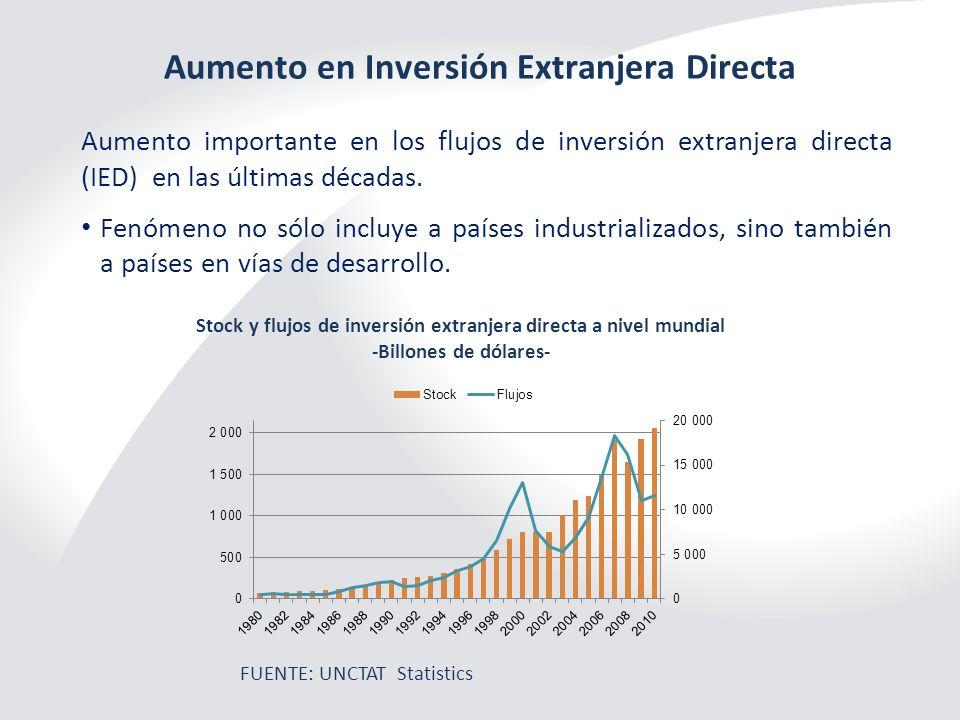 Aumento en Inversión Extranjera Directa