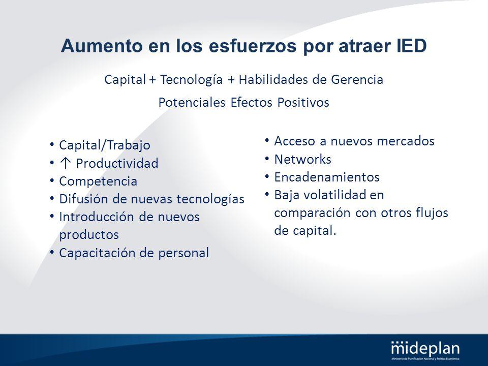 Aumento en los esfuerzos por atraer IED