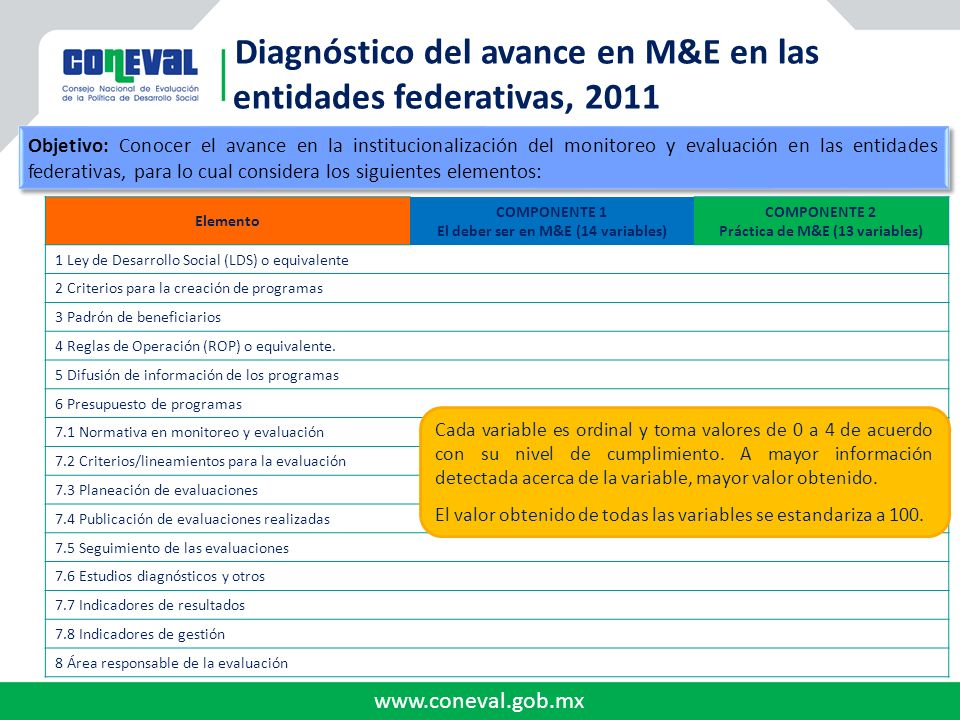 El deber ser en M&E (14 variables) Práctica de M&E (13 variables)