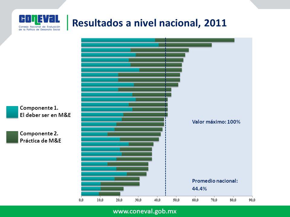 Resultados a nivel nacional, 2011