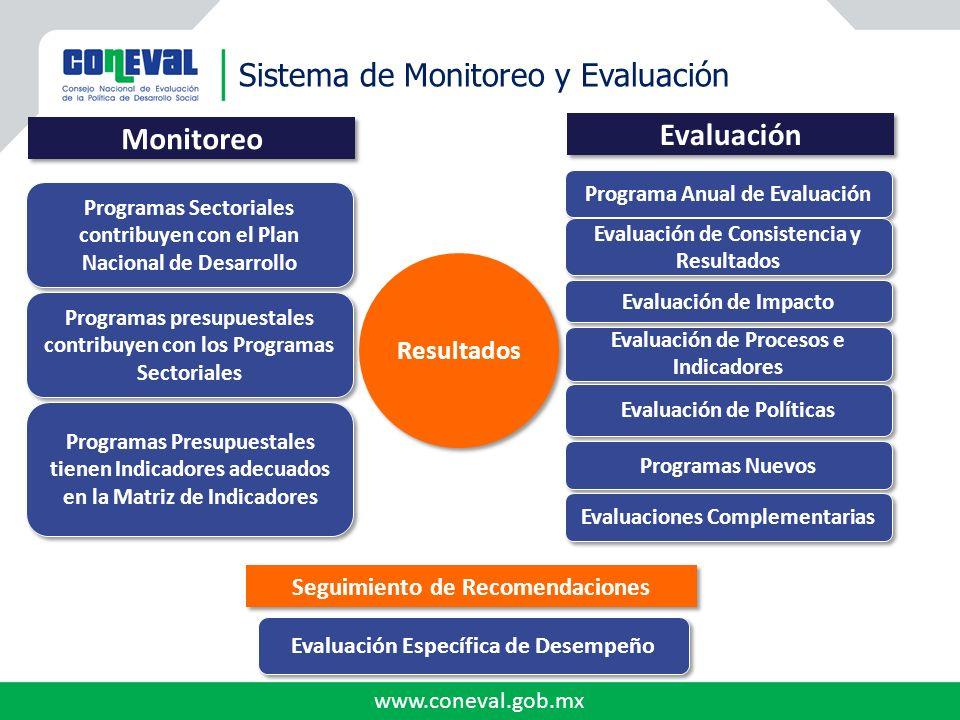 Sistema de Monitoreo y Evaluación