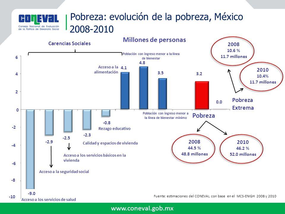 Pobreza: evolución de la pobreza, México 2008-2010