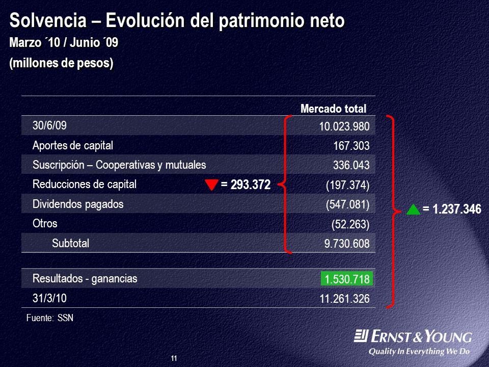 Argentina 29/03/2017 12:24:40 p.m. Solvencia – Evolución del patrimonio neto Marzo ´10 / Junio ´09 (millones de pesos)