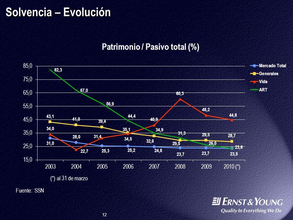 Solvencia – Evolución (*) al 31 de marzo Fuente: SSN Argentina