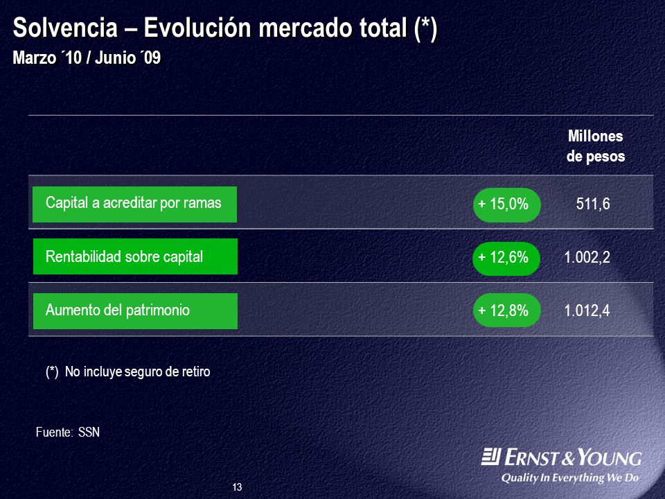Solvencia – Evolución mercado total (*) Marzo ´10 / Junio ´09
