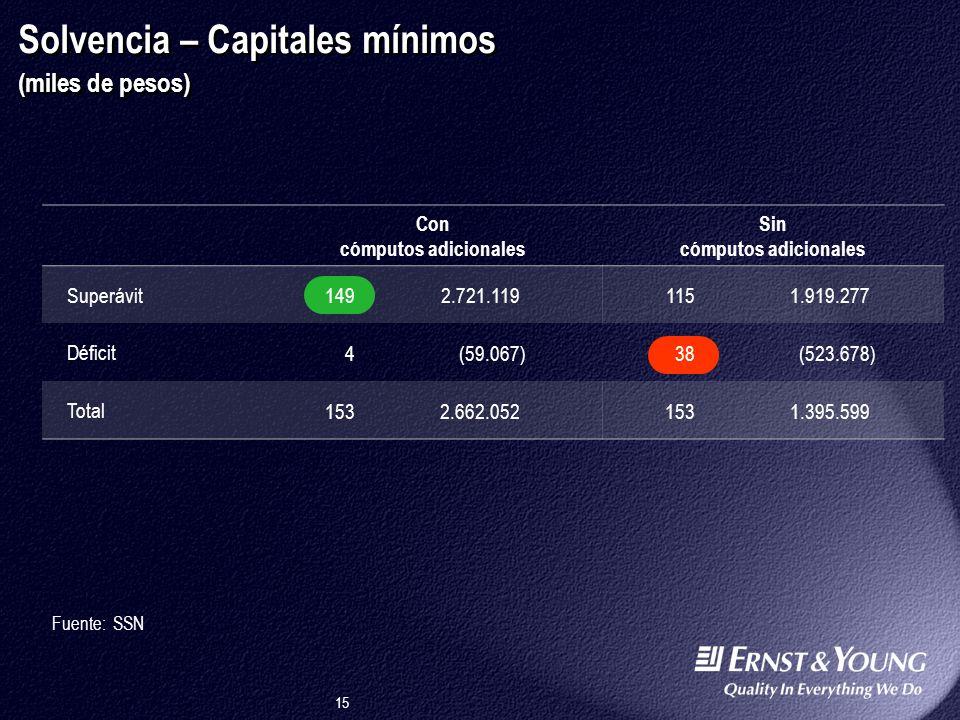Solvencia – Capitales mínimos (miles de pesos)