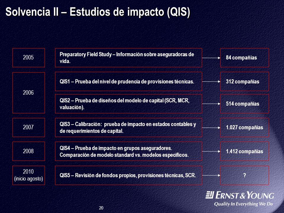 Solvencia II – Estudios de impacto (QIS)