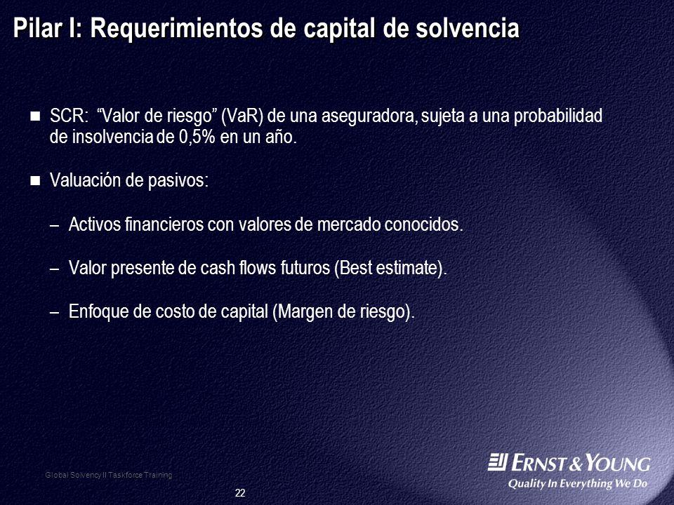 Pilar I: Requerimientos de capital de solvencia