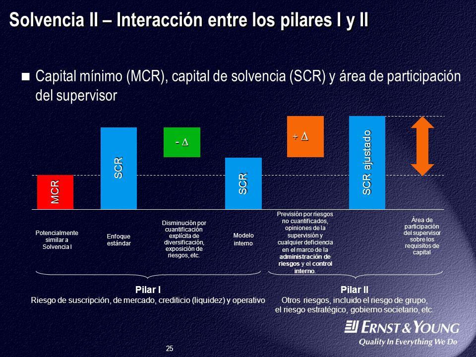 Solvencia II – Interacción entre los pilares I y II