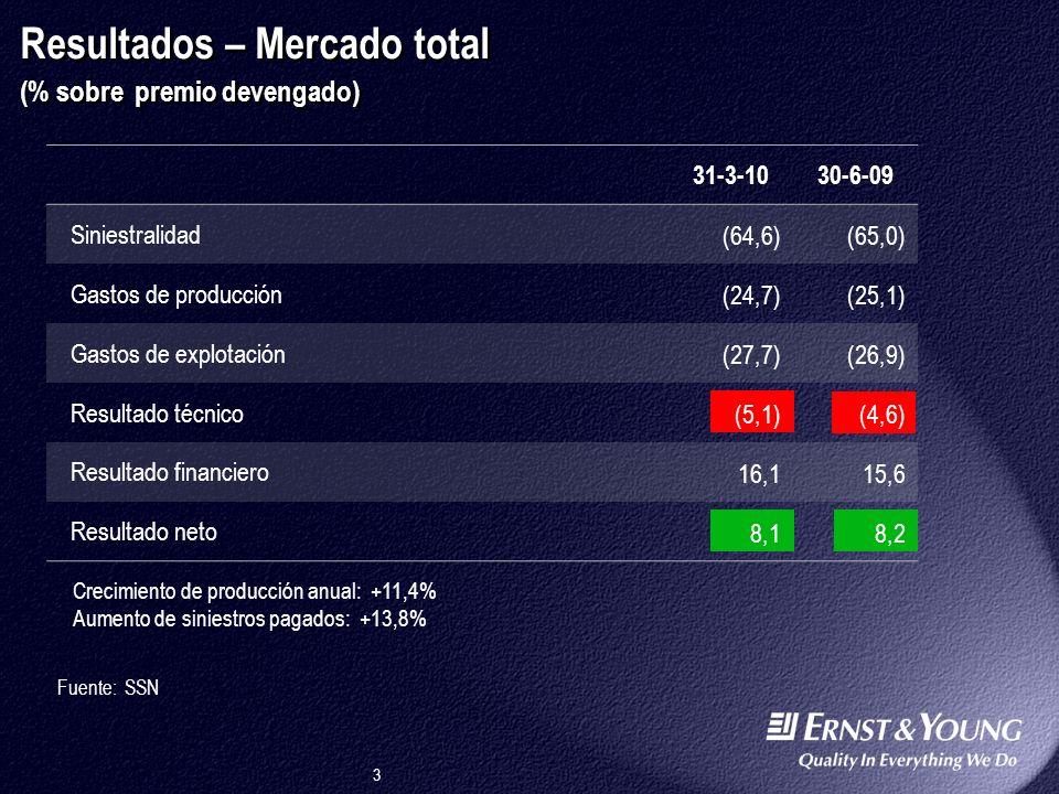 Resultados – Mercado total (% sobre premio devengado)
