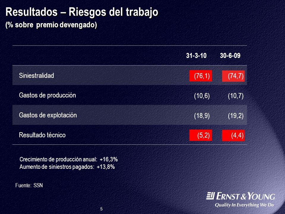 Resultados – Riesgos del trabajo (% sobre premio devengado)