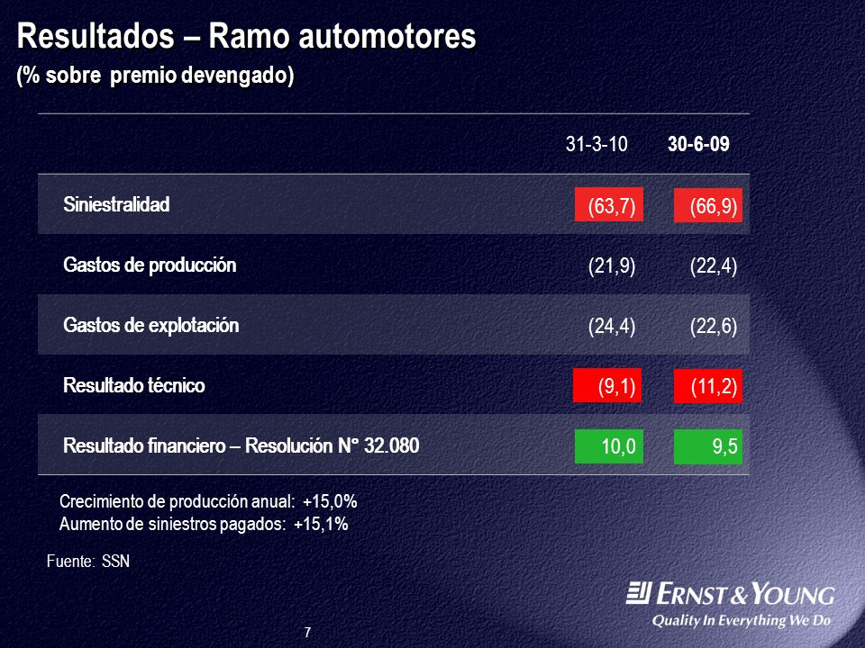 Resultados – Ramo automotores (% sobre premio devengado)