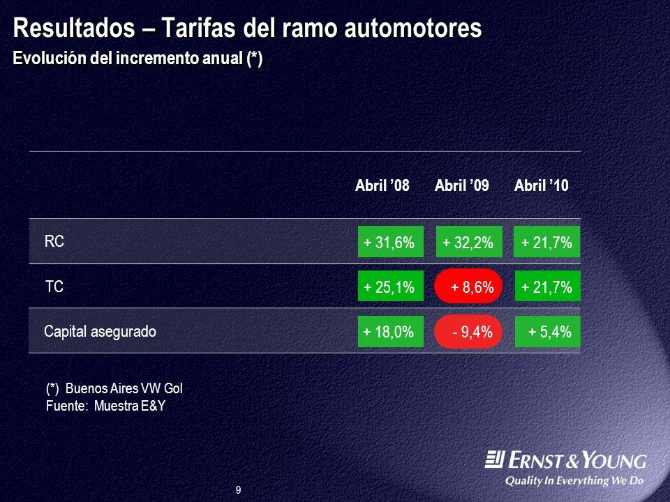 Argentina 29/03/2017 12:24:40 p.m. Resultados – Tarifas del ramo automotores Evolución del incremento anual (*)