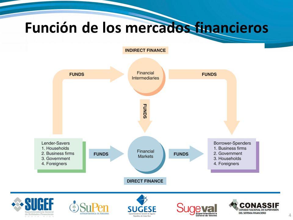 Función de los mercados financieros