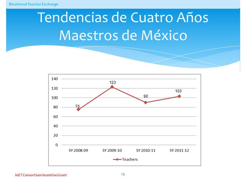 Tendencias de Cuatro Años Maestros de México